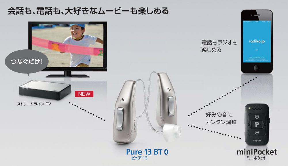 ピュア13通信図