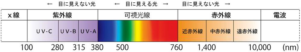 光波長グラフ
