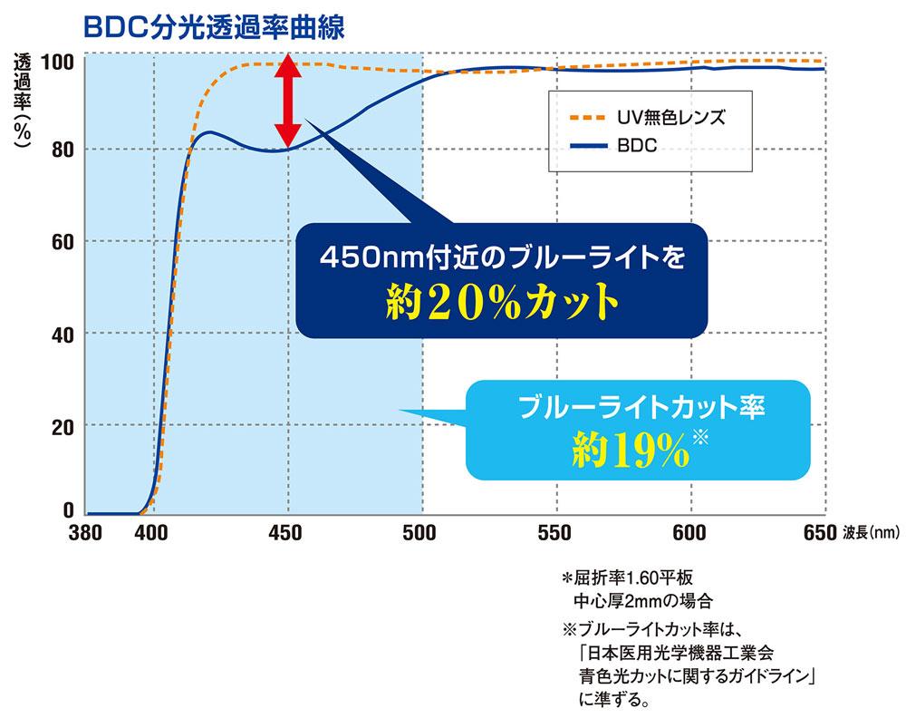 BDCグラフ